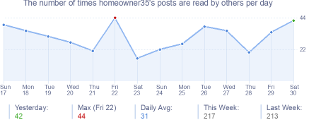 How many times homeowner35's posts are read daily