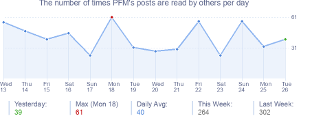 How many times PFM's posts are read daily