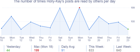 How many times Holly-Kay's posts are read daily