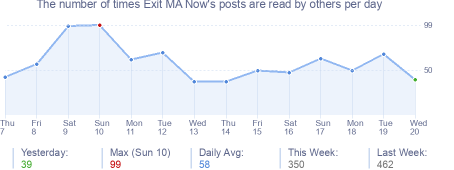 How many times Exit MA Now's posts are read daily