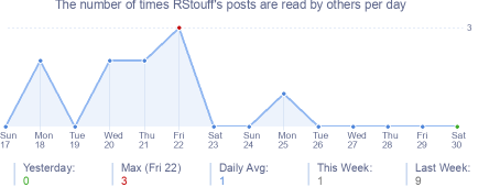 How many times RStouff's posts are read daily