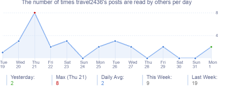 How many times travel2436's posts are read daily