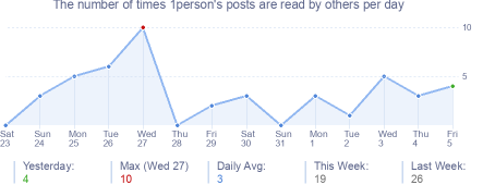 How many times 1person's posts are read daily