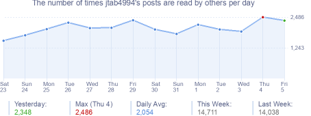 How many times jtab4994's posts are read daily