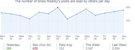 How many times Rwarky's posts are read daily
