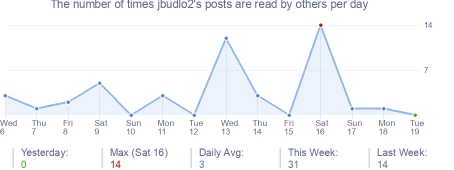 How many times jbudlo2's posts are read daily