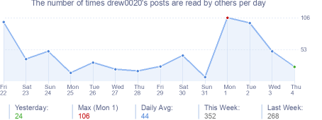 How many times drew0020's posts are read daily