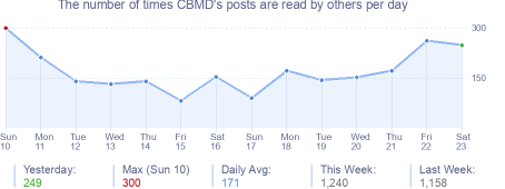 How many times CBMD's posts are read daily