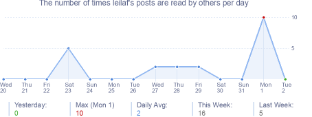 How many times leilaf's posts are read daily