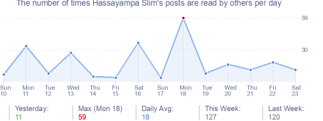 How many times Hassayampa Slim's posts are read daily