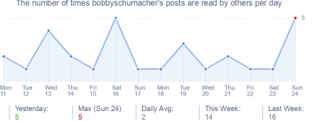 How many times bobbyschumacher's posts are read daily