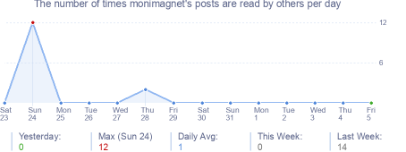 How many times monimagnet's posts are read daily