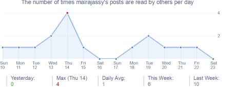 How many times mairajassy's posts are read daily