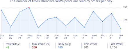 How many times BrendanSWM's posts are read daily