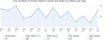 How many times Rakhi's posts are read daily