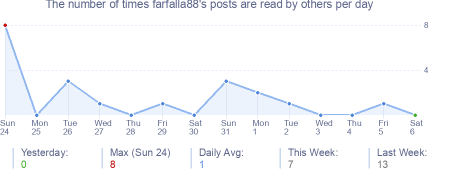How many times farfalla88's posts are read daily
