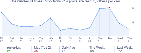 How many times RobbBrown21's posts are read daily
