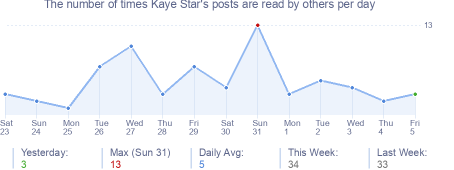 How many times Kaye Star's posts are read daily