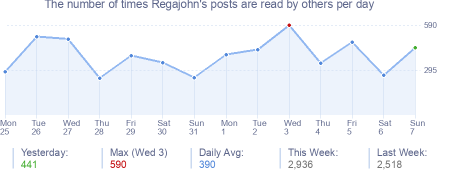 How many times Regajohn's posts are read daily