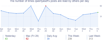 How many times qwertyasdf's posts are read daily