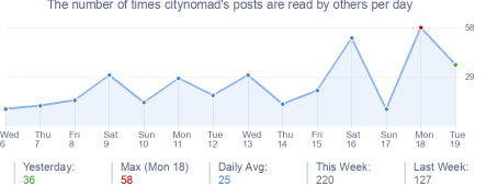 How many times citynomad's posts are read daily