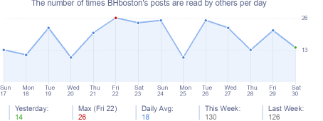 How many times BHboston's posts are read daily