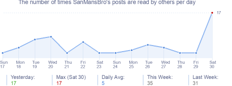 How many times SanMansBro's posts are read daily