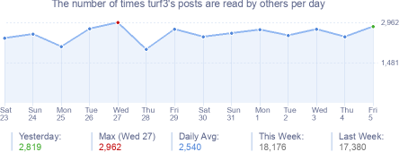How many times turf3's posts are read daily