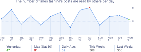 How many times tashina's posts are read daily