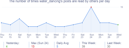 How many times water_dancing's posts are read daily