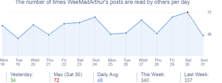 How many times WeeMadArthur's posts are read daily