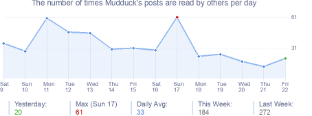 How many times Mudduck's posts are read daily