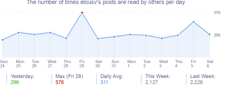 How many times elousv's posts are read daily