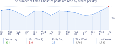 How many times Chris19's posts are read daily