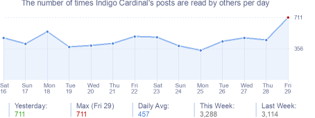 How many times Indigo Cardinal's posts are read daily