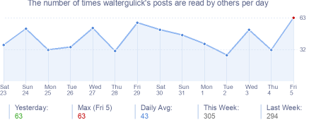 How many times waltergulick's posts are read daily