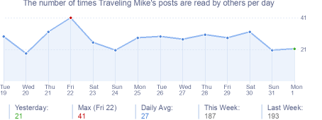 How many times Traveling Mike's posts are read daily