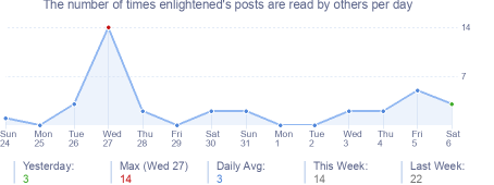 How many times enlightened's posts are read daily