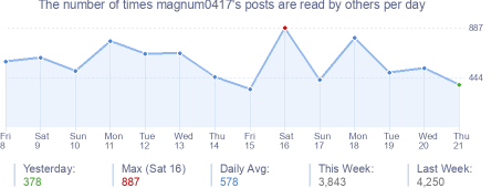 How many times magnum0417's posts are read daily