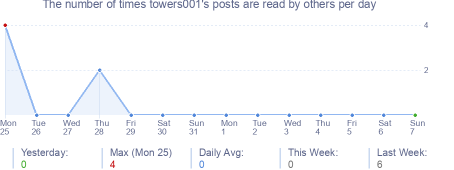How many times towers001's posts are read daily