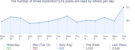 How many times bostonkid123's posts are read daily