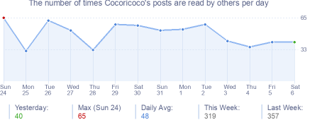 How many times Cocoricoco's posts are read daily