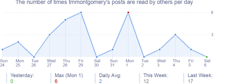 How many times tmmontgomery's posts are read daily