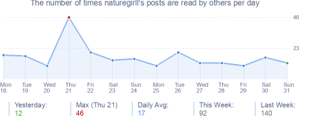 How many times naturegirll's posts are read daily