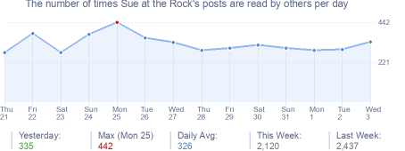 How many times Sue at the Rock's posts are read daily