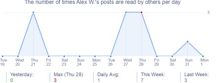 How many times Alex W.'s posts are read daily