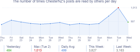 How many times ChesterNZ's posts are read daily