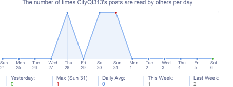 How many times CityQt313's posts are read daily