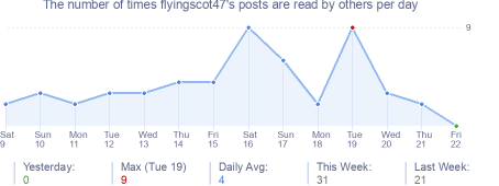 How many times flyingscot47's posts are read daily