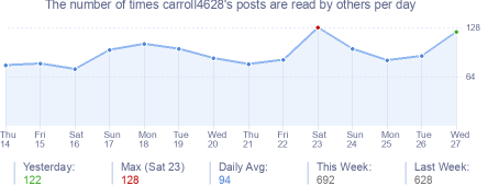 How many times carroll4628's posts are read daily